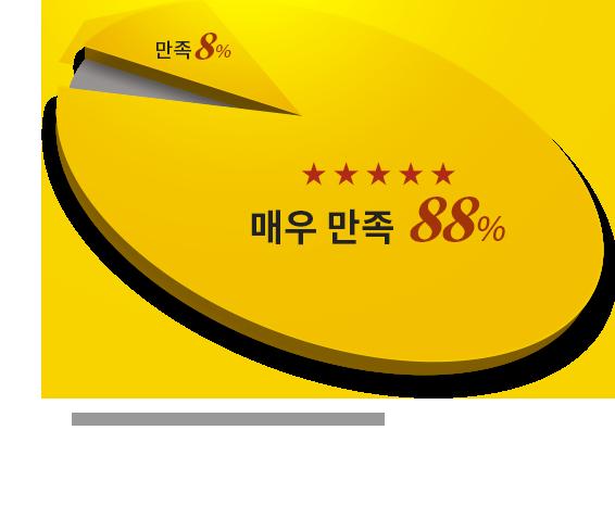 매우만족 88%/ 만족 8%/ * 16년 1월 ~ 18년 12월 동안 누적 된 후기 게시판 평점 기준